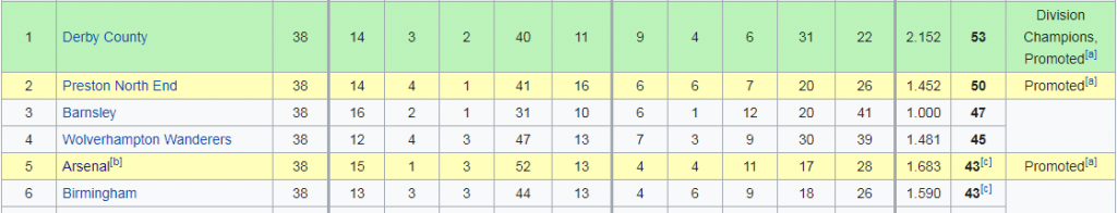 Arsenal's 2nd Division League table finish for 1914-1915 season