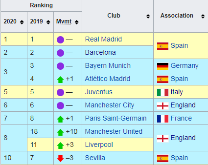 Ranking of clubs as per Coefficients