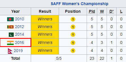 Table of Indian team's performance in SAFF Women's Championship over the years.