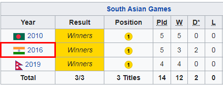 Table of Indian team's performance in South Asian Games over the years.