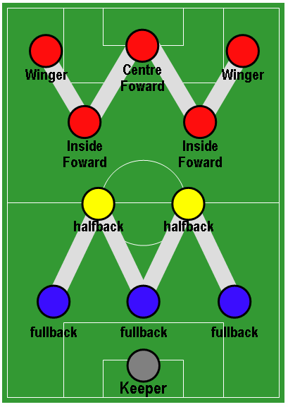 The image of WM formation popularised by Herbert Chapman